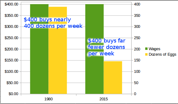 two graphs comparing cost of eggs