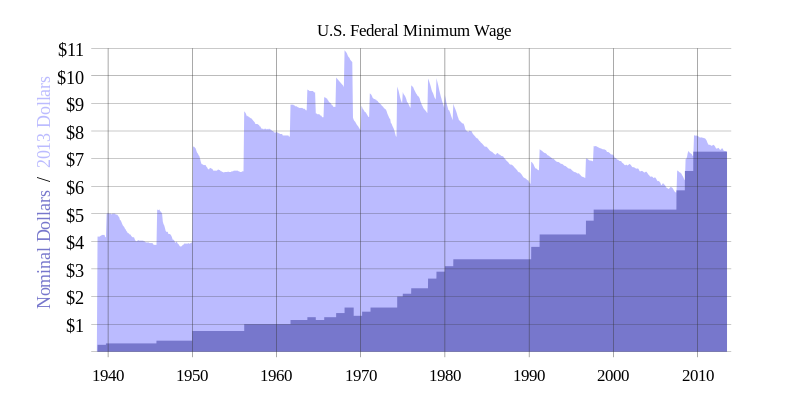 chart showing minimum wage over time