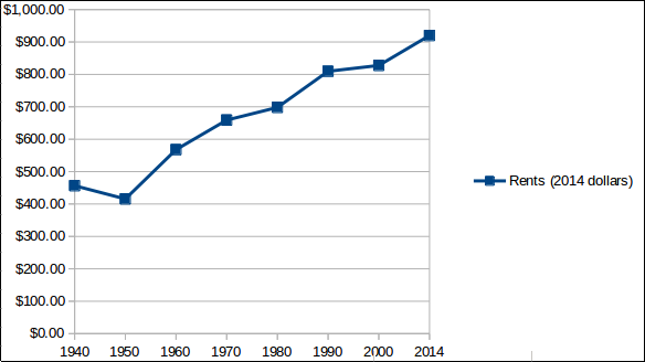 Chart showing rents over time
