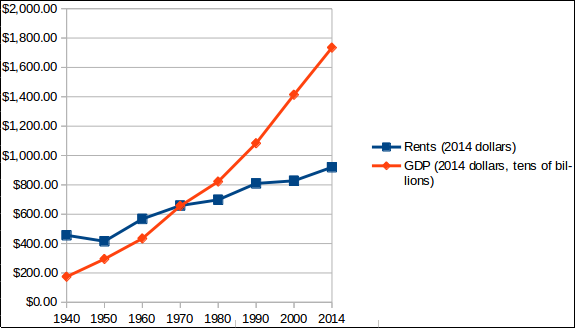 Chart comparing rents and GDP