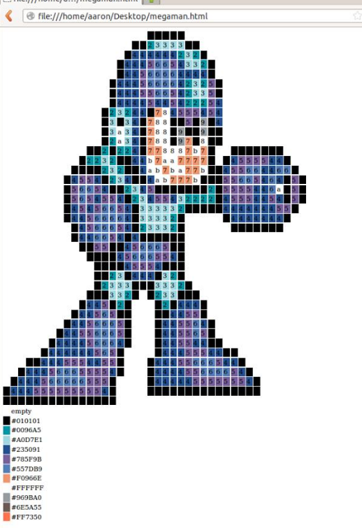 "The character ""Megaman"" displayed as a chart, also using the early version (HTML color values instead of names)"